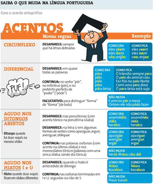 As novas regras de acentuação segundo a reforma da lingua portuguesa.